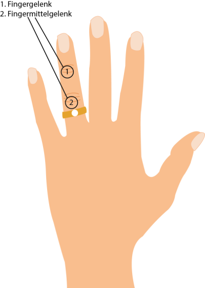 Ringfinger Fingergelenke